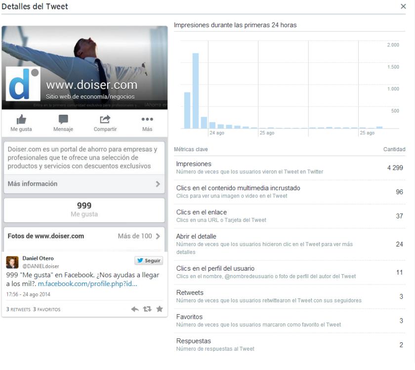 estadísticas de un tuit